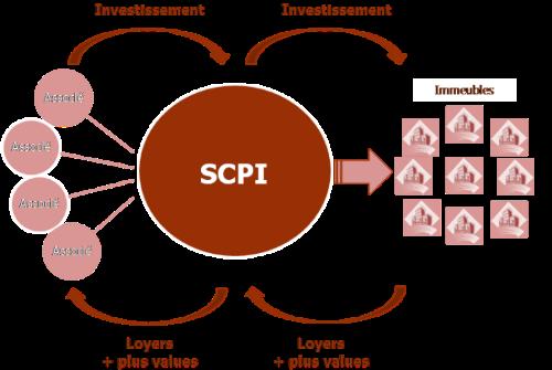 SCI et SCPI Schema_principe
